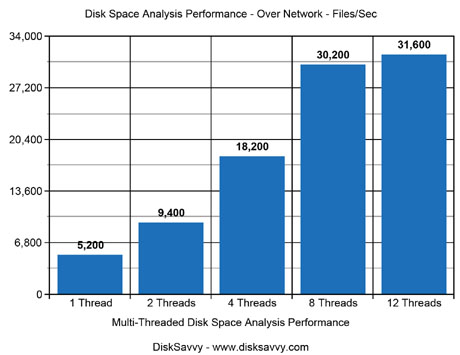Disk Space Analysis Performance Over Network