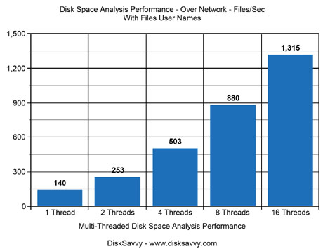 Disk Space Analysis Performance Over Network Show Users
