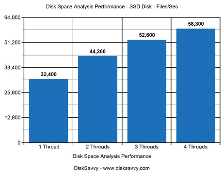 Disk Space Analysis Performance SSD Disk