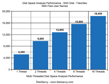 Disk Space Analysis Performance SSD Disk Show Users
